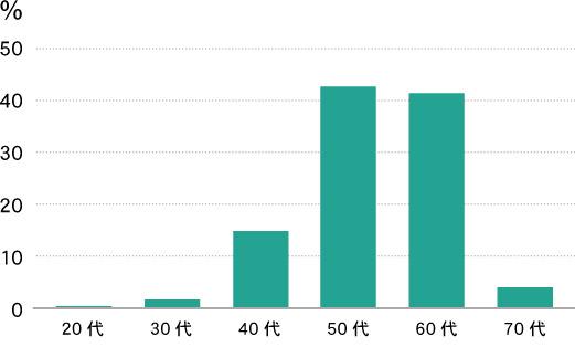 ドリームホームスクールの先生統計データ1