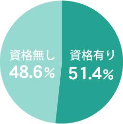 ドリームホームスクールの先生統計データ3